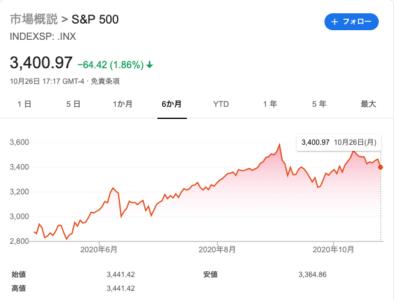201027-S&P500