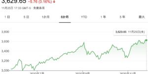 201127-S&P500