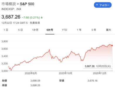 201223-S&P500