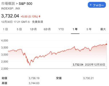 201231-S&P500