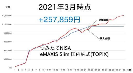 2103-NISA-1